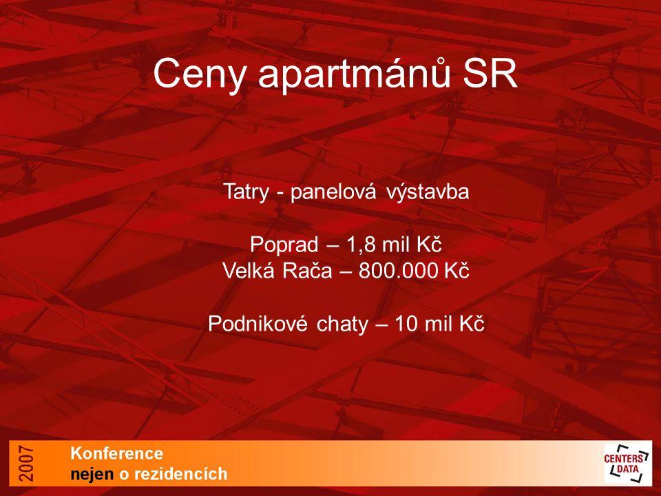 Ceny apartmánů SR Tatry - panelová výstavba Poprad – 1,8 mil Kč Velká Rača – 800.000 Kč Podnikové chaty – 10 mil Kč