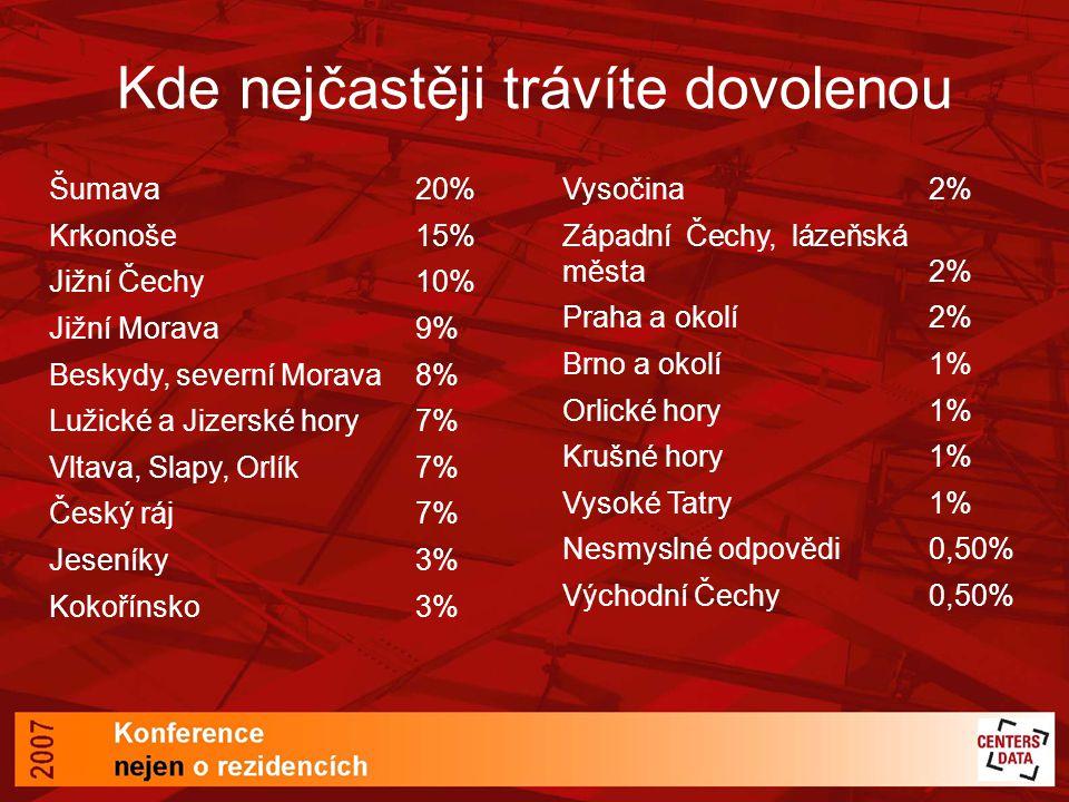 Kde nejčastěji trávíte dovolenou Šumava20% Krkonoše15% Jižní Čechy10% Jižní Morava9% Beskydy, severní Morava8% Lužické a Jizerské hory7% Vltava, Slapy