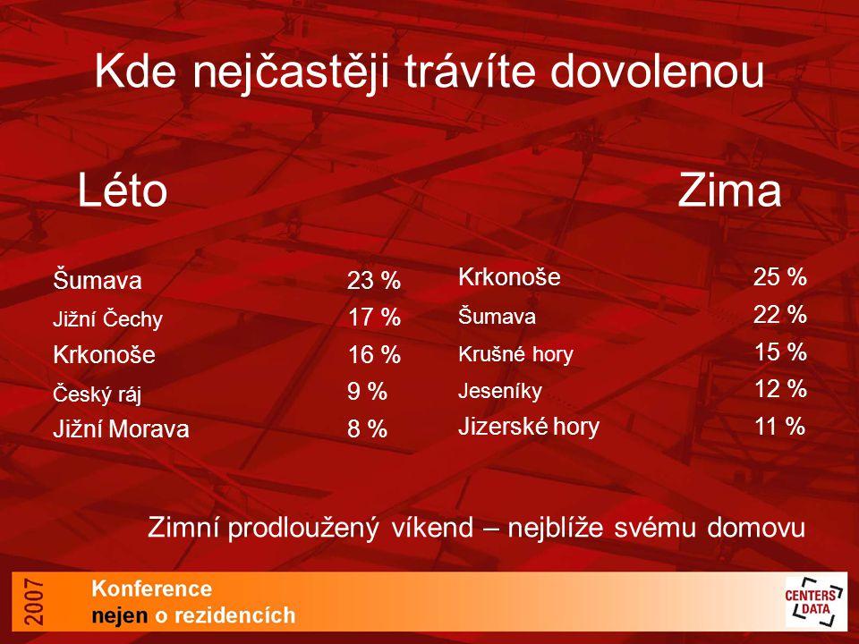 Kde nejčastěji trávíte dovolenou Šumava23 % Jižní Čechy 17 % Krkonoše16 % Český ráj 9 % Jižní Morava8 % Krkonoše25 % Šumava 22 % Krušné hory 15 % Jese