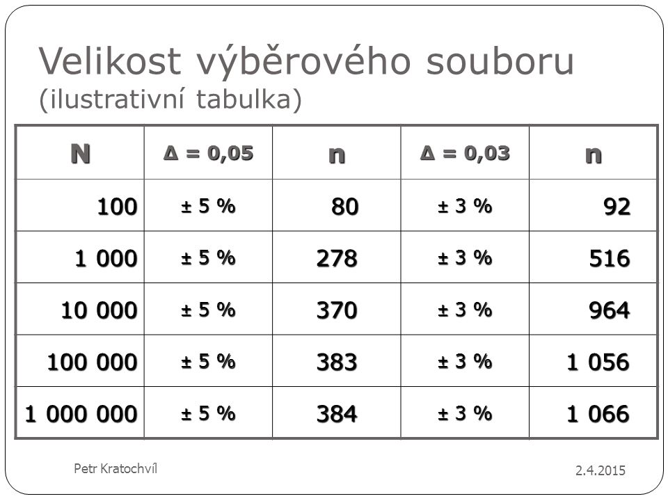 Velikost výběrového souboru (ilustrativní tabulka) 2.4.2015 Petr Kratochvíl N Δ = 0,05 n Δ = 0,03 n 100 ± 5 % 80 80 ± 3 % 92 92 1 000 ± 5 % 278 ± 3 %