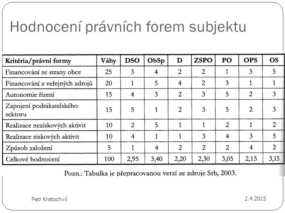 Hodnocení právních forem subjektu 2.4.2015 Petr Kratochvíl