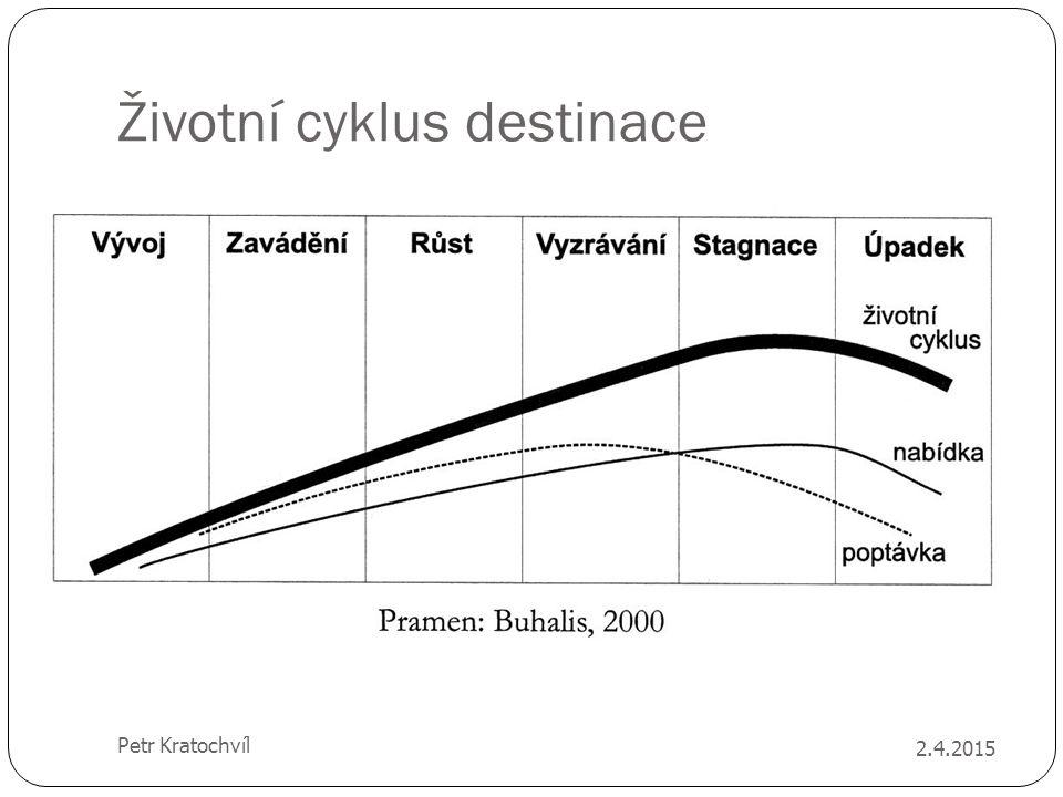 Životní cyklus destinace 2.4.2015 Petr Kratochvíl