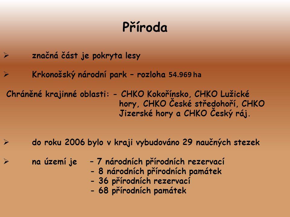 Příroda  značná část je pokryta lesy  Krkonošský národní park – rozloha 54.969 ha Chráněné krajinné oblasti: - CHKO Kokořínsko, CHKO Lužické hory, C