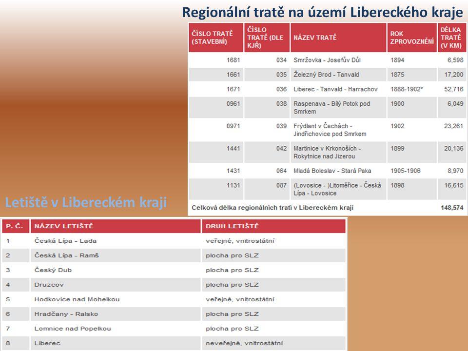 Regionální tratě na území Libereckého kraje Letiště v Libereckém kraji