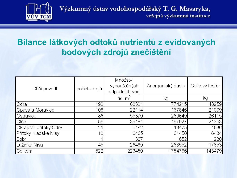 Bilance látkových odtoků nutrientů z evidovaných bodových zdrojů znečištění