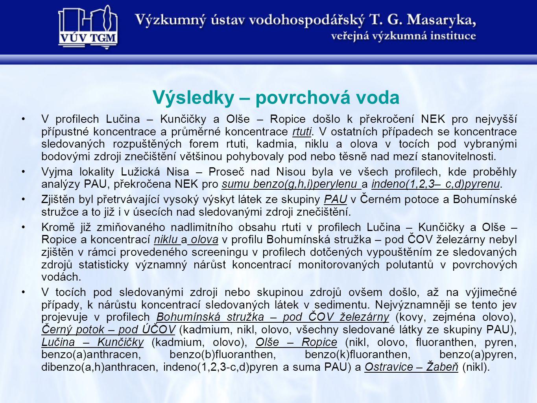 Výsledky – povrchová voda V profilech Lučina – Kunčičky a Olše – Ropice došlo k překročení NEK pro nejvyšší přípustné koncentrace a průměrné koncentrace rtuti.