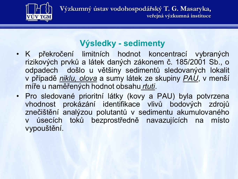 Výsledky - sedimenty K překročení limitních hodnot koncentrací vybraných rizikových prvků a látek daných zákonem č.