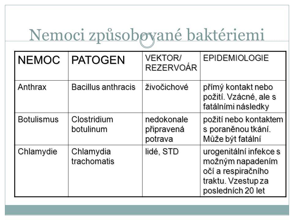 Patogenní bakterie Pouze malá část Mohou vyvolat onemocnění lidského, zvířecího či rostlinného organismu Léčení: antibiotiky