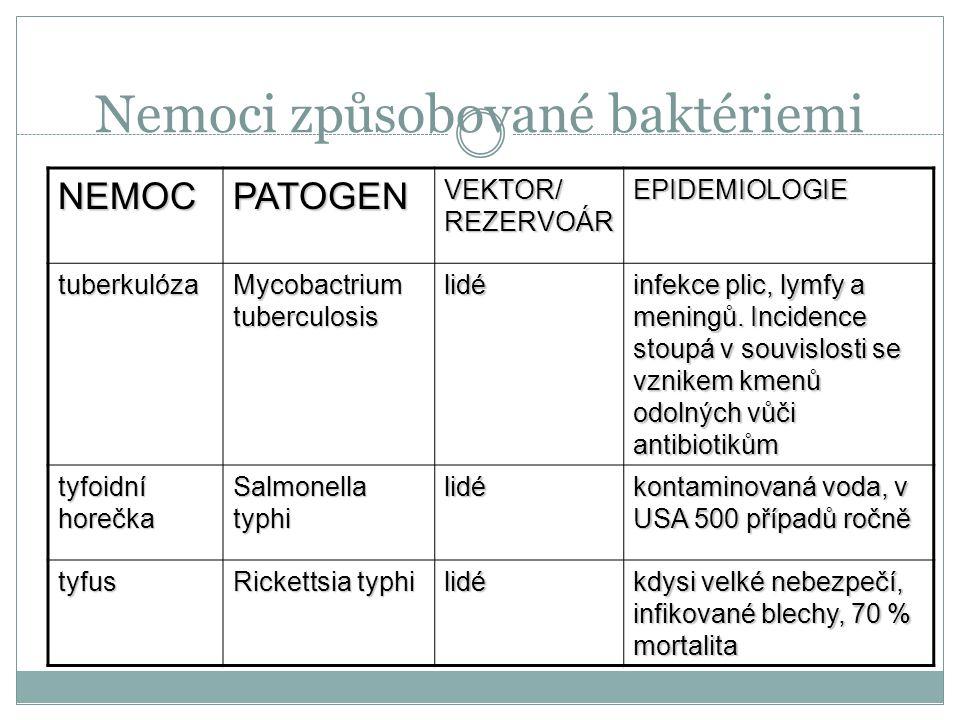 Nemoci způsobované baktériemi NEMOCPATOGEN VEKTOR/ REZERVOÁR EPIDEMIOLOGIE žaludeční vředy Helicobacter pylori lidé vzniká stresem nebo mor Yersinia p