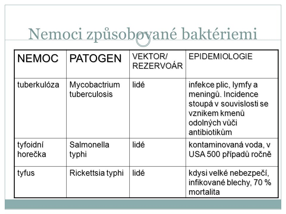 Nemoci způsobované baktériemi NEMOCPATOGEN VEKTOR/ REZERVOÁR EPIDEMIOLOGIE tuberkulóza Mycobactrium tuberculosis lidé infekce plic, lymfy a meningů.