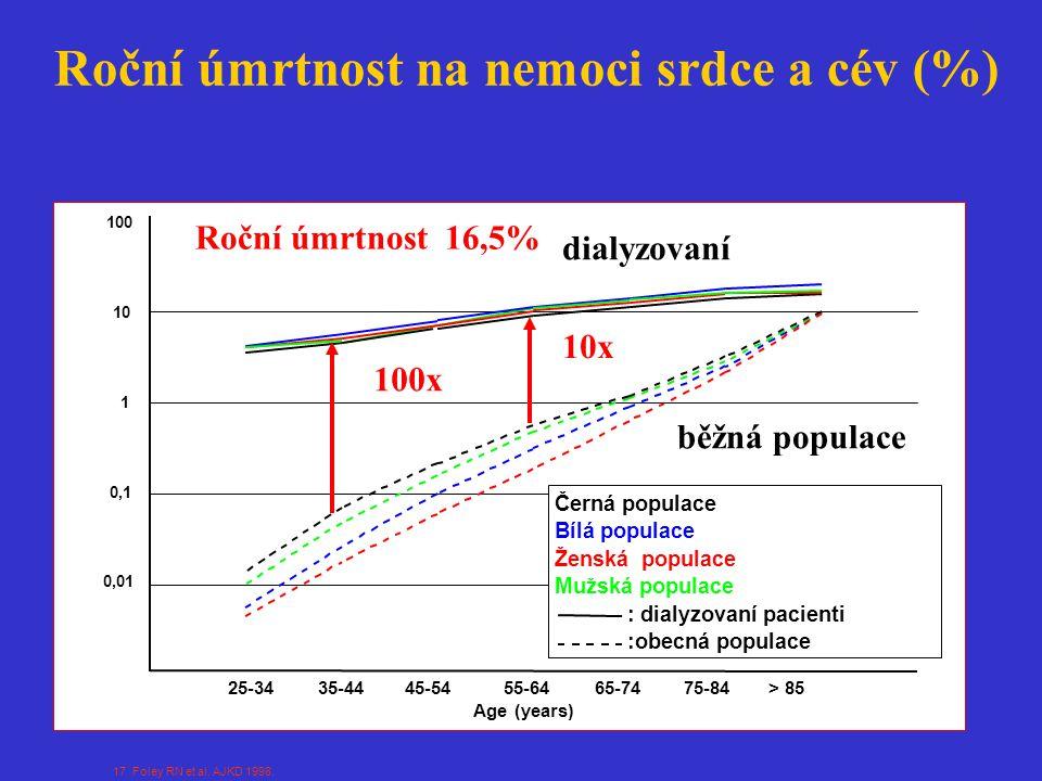 Roční úmrtnost na nemoci srdce a cév (%) 17 Foley RN et al. AJKD 1998. 10x 100x dialyzovaní běžná populace Roční úmrtnost 16,5%