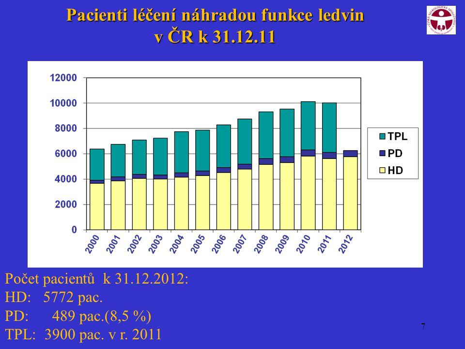 7 Pacienti léčení náhradou funkce ledvin v ČR k 31.12.11 Počet pacientů k 31.12.2012: HD: 5772 pac. PD: 489 pac.(8,5 %) TPL: 3900 pac. v r. 2011