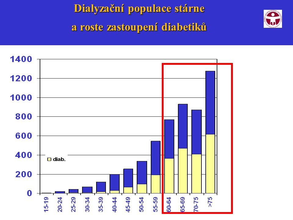8 Dialyzační populace stárne a roste zastoupení diabetiků