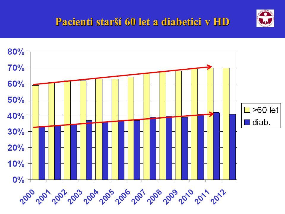 9 Pacienti starší 60 let a diabetici v HD