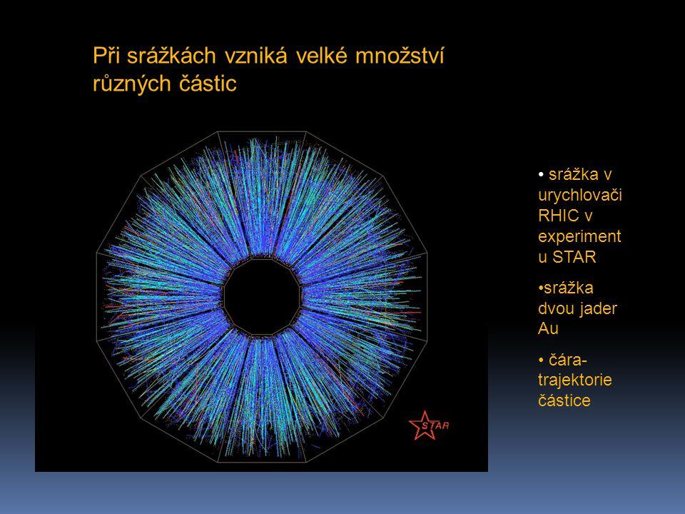 Při srážkách vzniká velké množství různých částic srážka v urychlovači RHIC v experiment u STAR srážka dvou jader Au čára- trajektorie částice