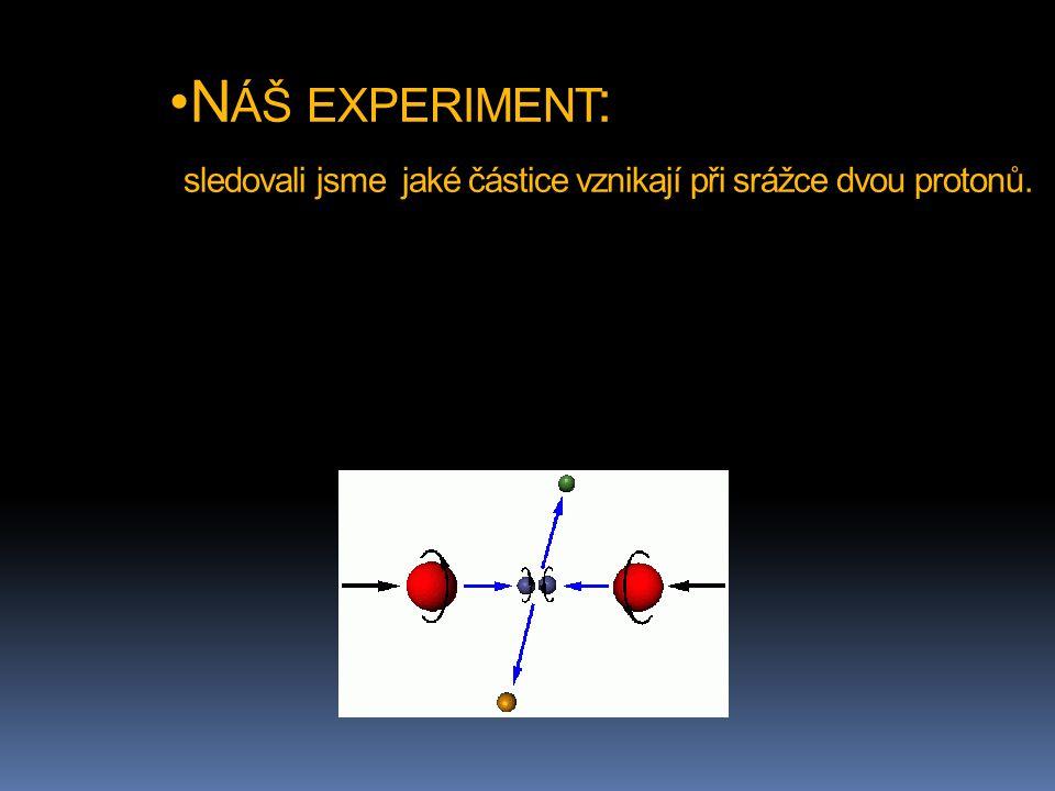N ÁŠ EXPERIMENT : sledovali jsme jaké částice vznikají při srážce dvou protonů.