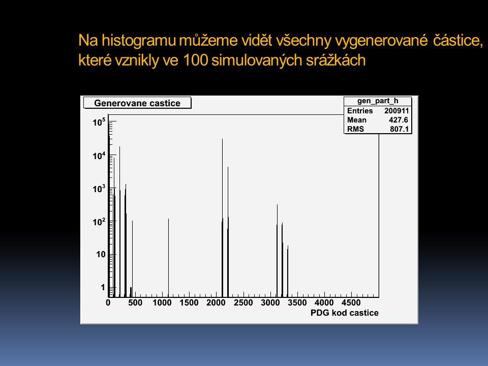 Na histogramu můžeme vidět všechny vygenerované částice, které vznikly ve 100 simulovaných srážkách
