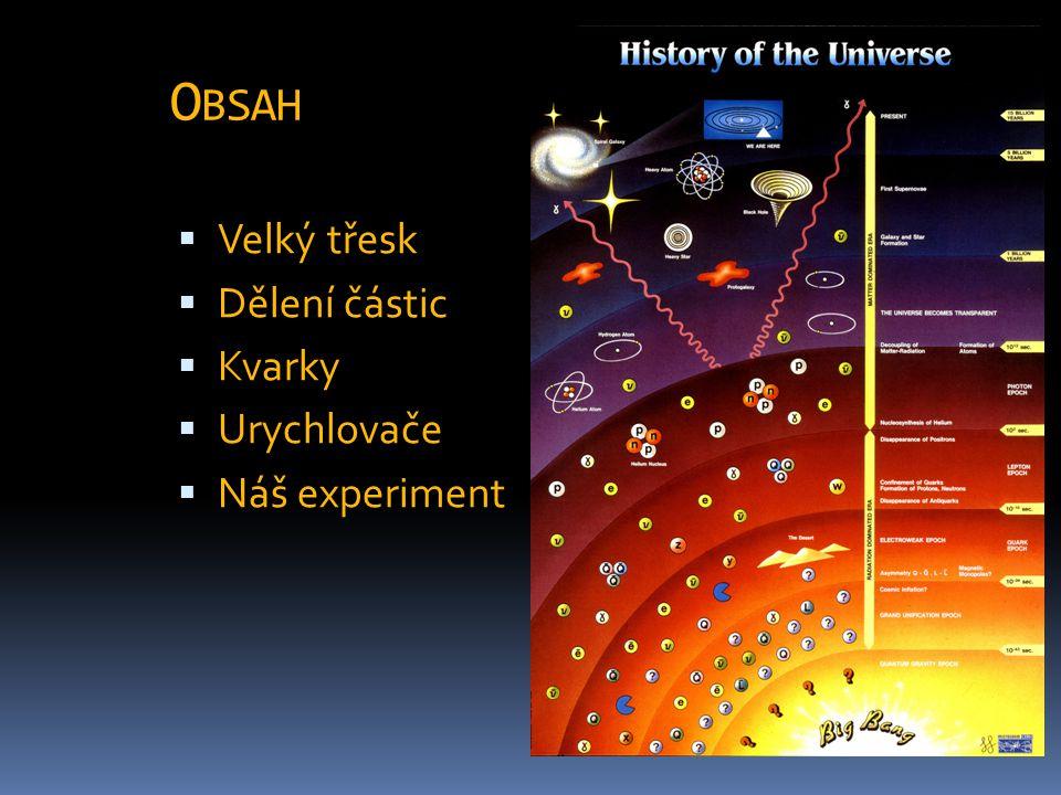 O BSAH  Velký třesk  Dělení částic  Kvarky  Urychlovače  Náš experiment
