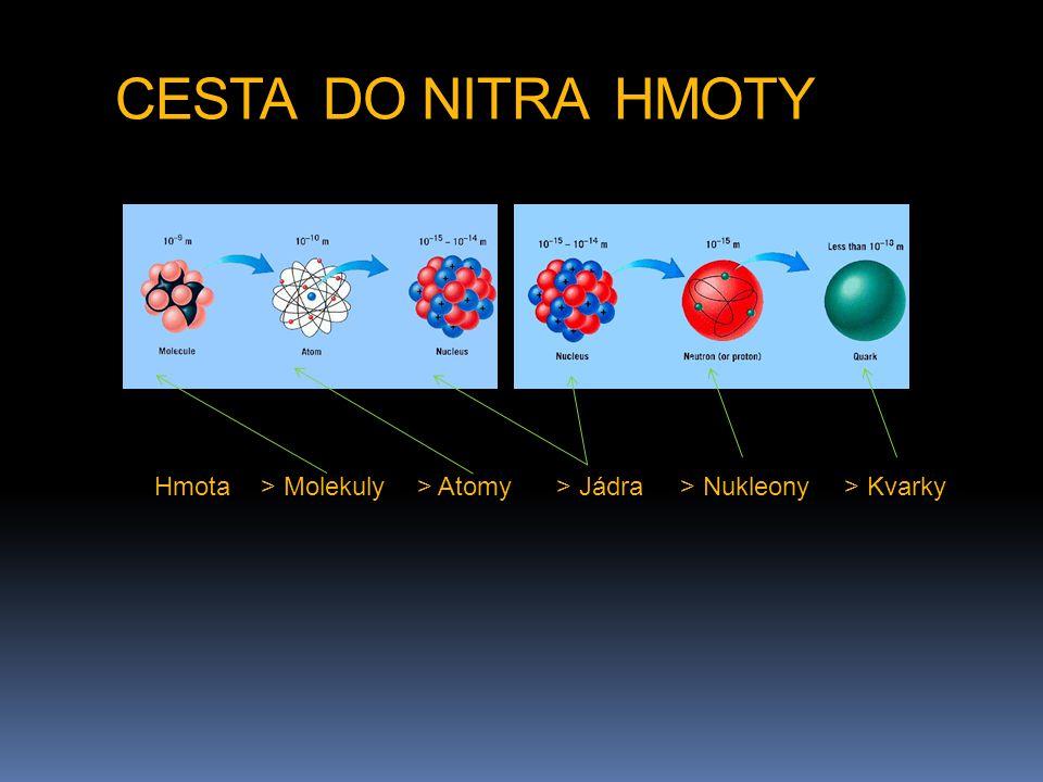 CESTA DO NITRA HMOTY Hmota> Molekuly> Atomy> Jádra> Nukleony> Kvarky