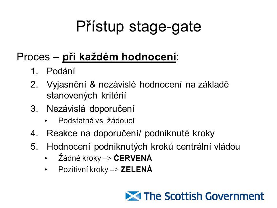 Přístup stage-gate Proces – při každém hodnocení: 1.Podání 2.Vyjasnění & nezávislé hodnocení na základě stanovených kritérií 3.Nezávislá doporučení Po