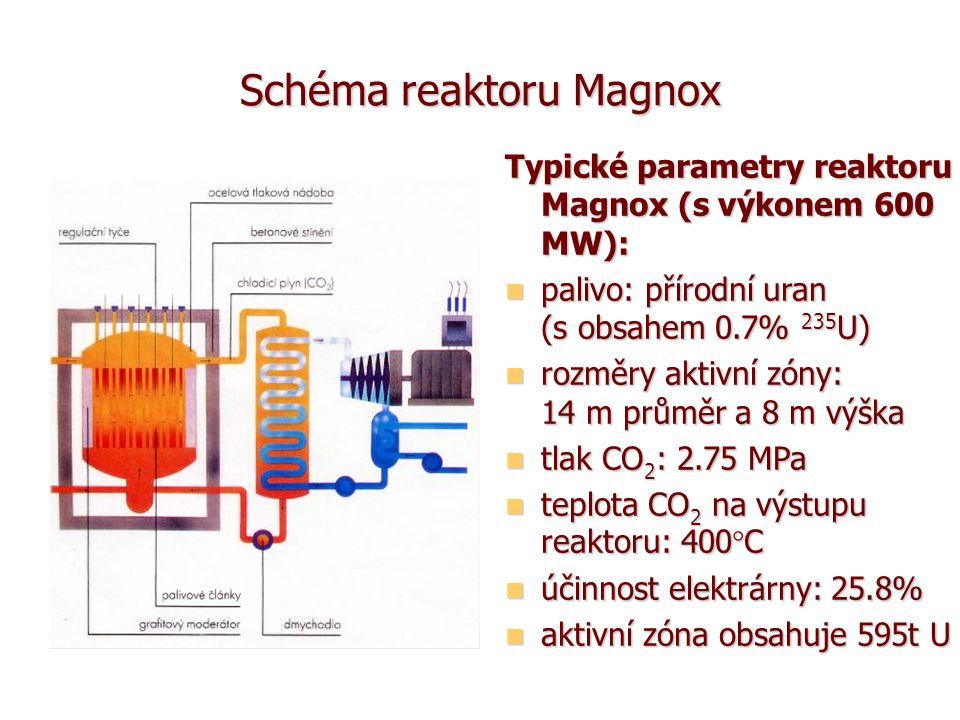 Schéma reaktoru Magnox Typické parametry reaktoru Magnox (s výkonem 600 MW): palivo: přírodní uran (s obsahem 0.7% 235 U) palivo: přírodní uran (s obsahem 0.7% 235 U) rozměry aktivní zóny: 14 m průměr a 8 m výška rozměry aktivní zóny: 14 m průměr a 8 m výška tlak CO 2 : 2.75 MPa tlak CO 2 : 2.75 MPa teplota CO 2 na výstupu reaktoru: 400°C teplota CO 2 na výstupu reaktoru: 400°C účinnost elektrárny: 25.8% účinnost elektrárny: 25.8% aktivní zóna obsahuje 595t U aktivní zóna obsahuje 595t U