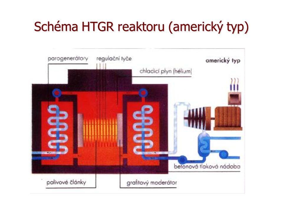Schéma HTGR reaktoru (americký typ)