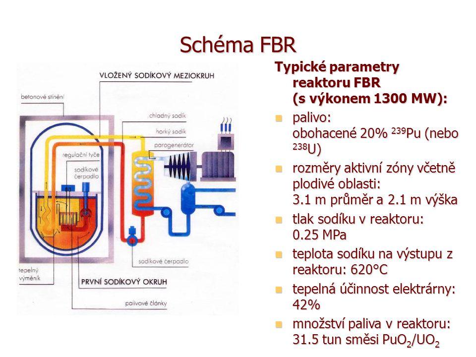 Schéma FBR Typické parametry reaktoru FBR (s výkonem 1300 MW): palivo: obohacené 20% 239 Pu (nebo 238 U) palivo: obohacené 20% 239 Pu (nebo 238 U) rozměry aktivní zóny včetně plodivé oblasti: 3.1 m průměr a 2.1 m výška rozměry aktivní zóny včetně plodivé oblasti: 3.1 m průměr a 2.1 m výška tlak sodíku v reaktoru: 0.25 MPa tlak sodíku v reaktoru: 0.25 MPa teplota sodíku na výstupu z reaktoru: 620°C teplota sodíku na výstupu z reaktoru: 620°C tepelná účinnost elektrárny: 42% tepelná účinnost elektrárny: 42% množství paliva v reaktoru: 31.5 tun směsi PuO 2 /UO 2 množství paliva v reaktoru: 31.5 tun směsi PuO 2 /UO 2