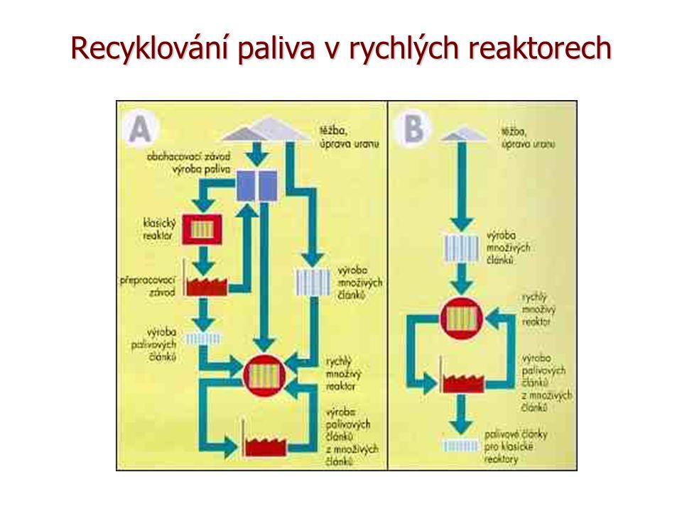 Recyklování paliva v rychlých reaktorech