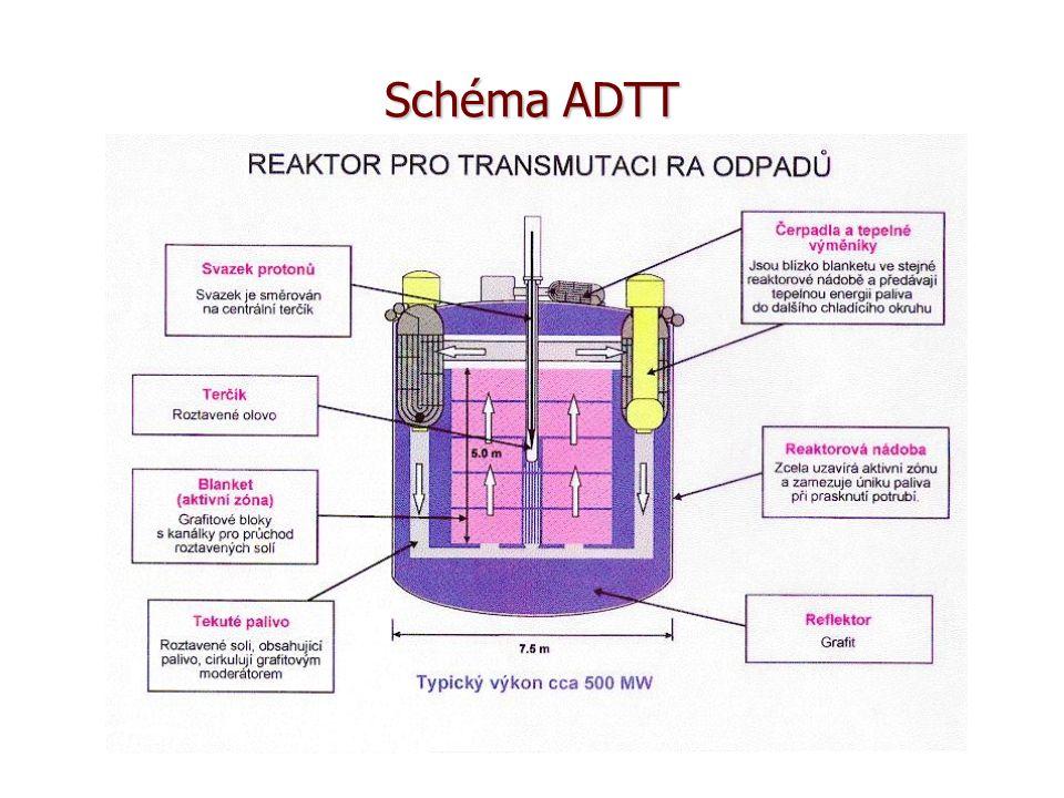 Schéma ADTT