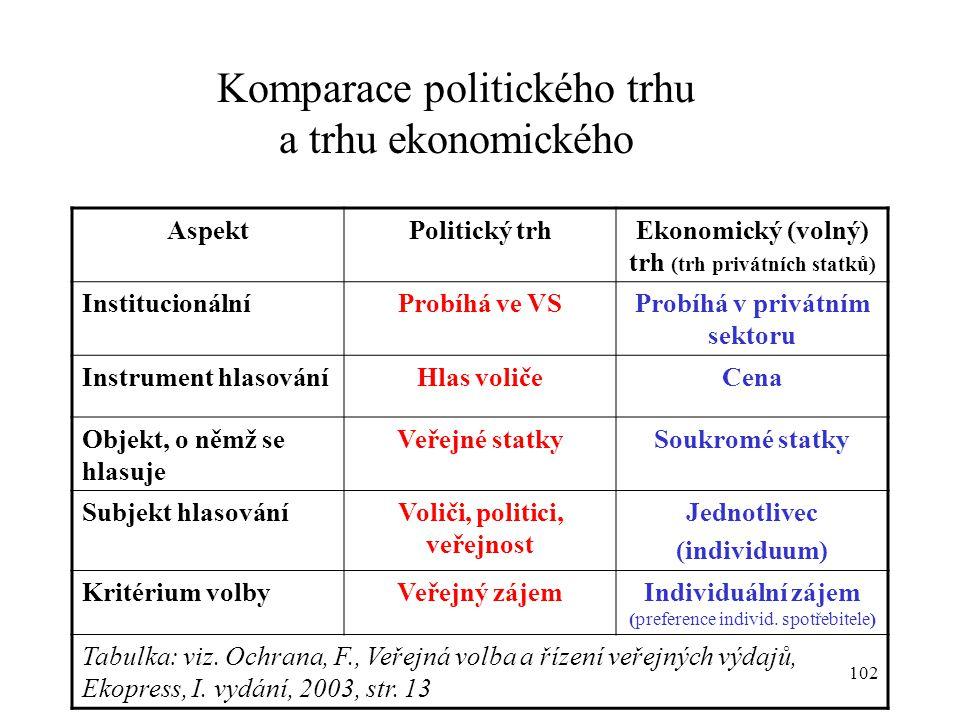 102 Komparace politického trhu a trhu ekonomického AspektPolitický trhEkonomický (volný) trh (trh privátních statků) InstitucionálníProbíhá ve VSProbí