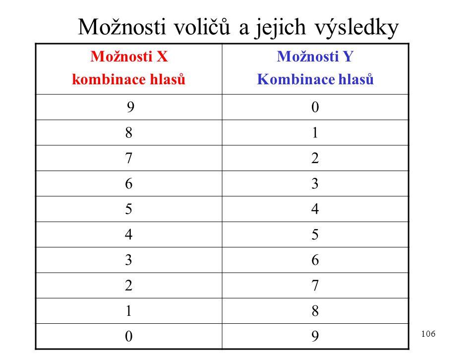 106 Možnosti voličů a jejich výsledky Možnosti X kombinace hlasů Možnosti Y Kombinace hlasů 90 81 72 63 54 45 36 27 18 09