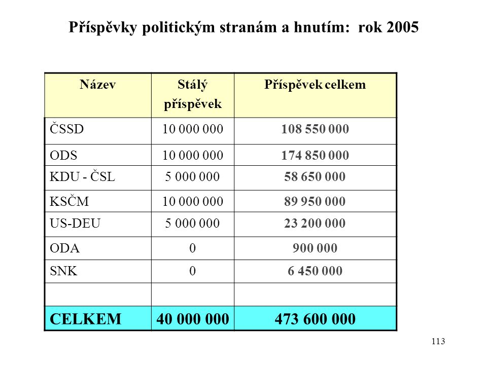 113 Příspěvky politickým stranám a hnutím: rok 2005 NázevStálý příspěvek Příspěvek celkem ČSSD10 000 000108 550 000 ODS10 000 000174 850 000 KDU - ČSL