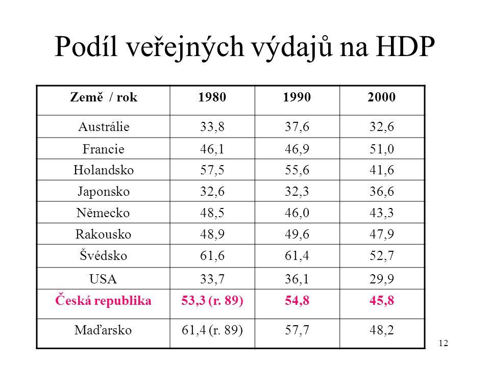 12 Podíl veřejných výdajů na HDP Země / rok198019902000 Austrálie33,837,632,6 Francie46,146,951,0 Holandsko57,555,641,6 Japonsko32,632,336,6 Německo48