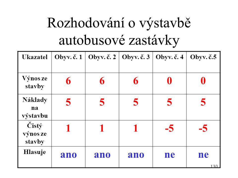 130 Rozhodování o výstavbě autobusové zastávky UkazatelObyv. č. 1Obyv. č. 2Obyv. č. 3Obyv. č. 4Obyv. č.5 Výnos ze stavby 66600 Náklady na výstavbu 555
