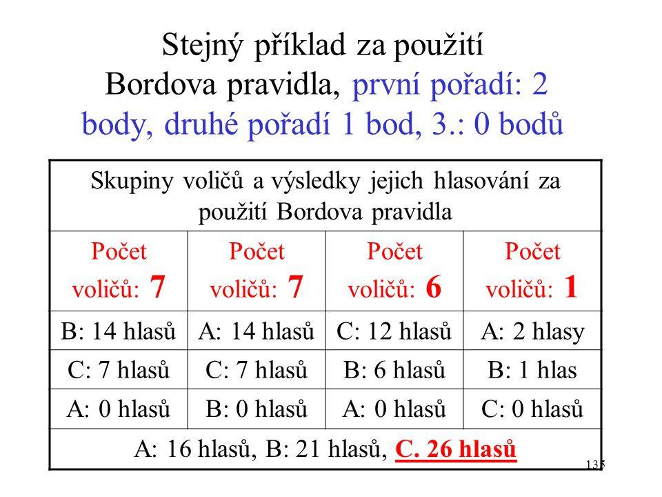 135 Stejný příklad za použití Bordova pravidla, první pořadí: 2 body, druhé pořadí 1 bod, 3.: 0 bodů Skupiny voličů a výsledky jejich hlasování za pou