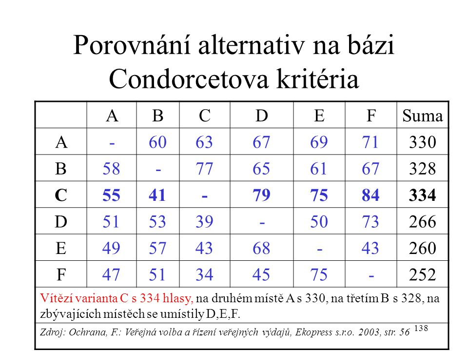 138 Porovnání alternativ na bázi Condorcetova kritéria ABCDEFSuma A-6063676971330 B58-77656167328 C5541-797584334 D515339-5073266 E49574368-43260 F475