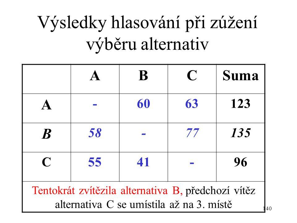 140 Výsledky hlasování při zúžení výběru alternativ ABCSuma A -6063123 B 58-77135 C5541-96 Tentokrát zvítězila alternativa B, předchozí vítěz alternat