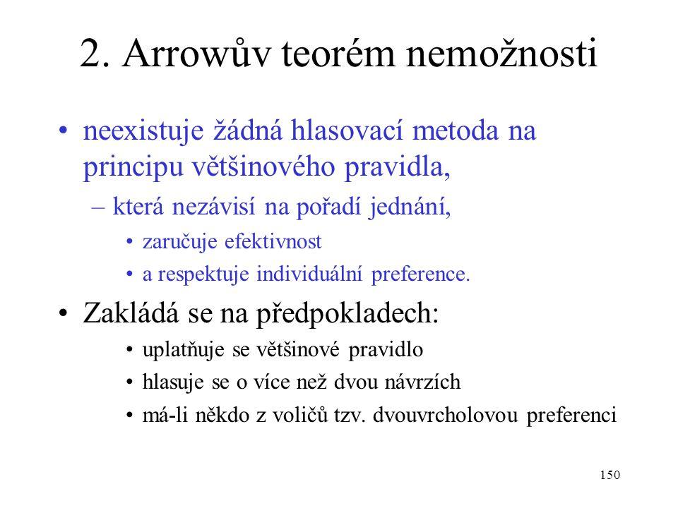 150 2. Arrowův teorém nemožnosti neexistuje žádná hlasovací metoda na principu většinového pravidla, –která nezávisí na pořadí jednání, zaručuje efekt