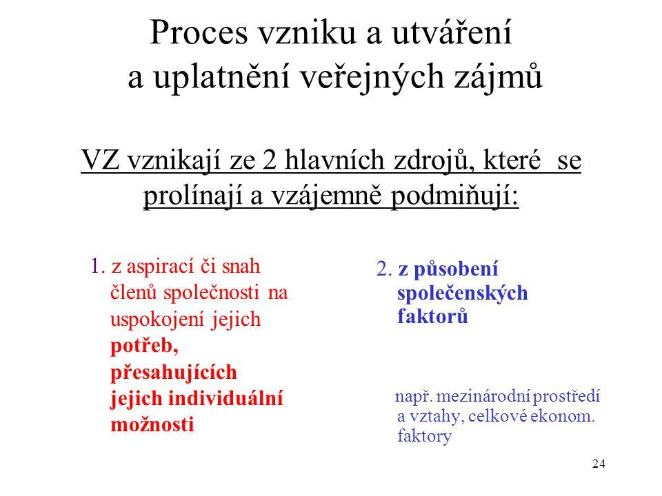 24 Proces vzniku a utváření a uplatnění veřejných zájmů VZ vznikají ze 2 hlavních zdrojů, které se prolínají a vzájemně podmiňují: 1. z aspirací či sn