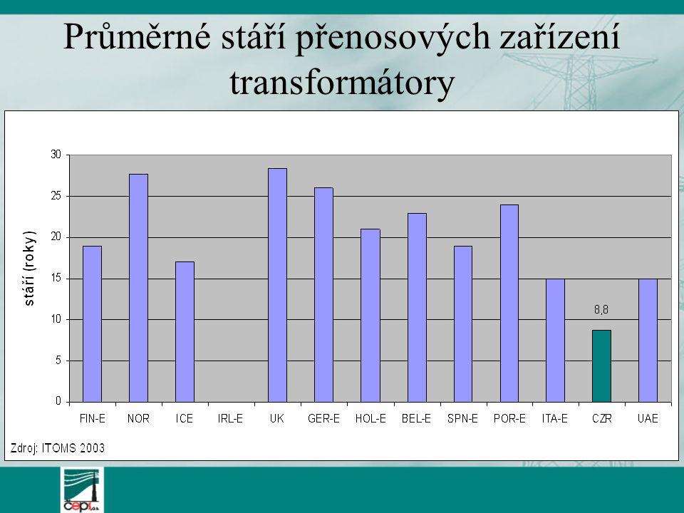 Průměrné stáří přenosových zařízení transformátory