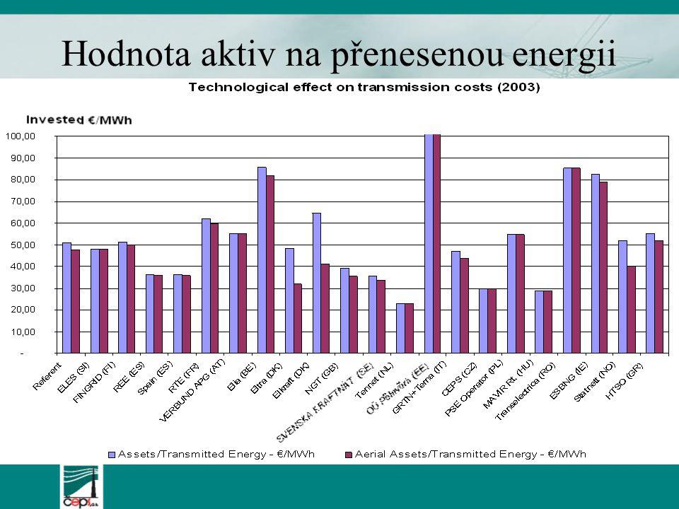 Hodnota aktiv na přenesenou energii