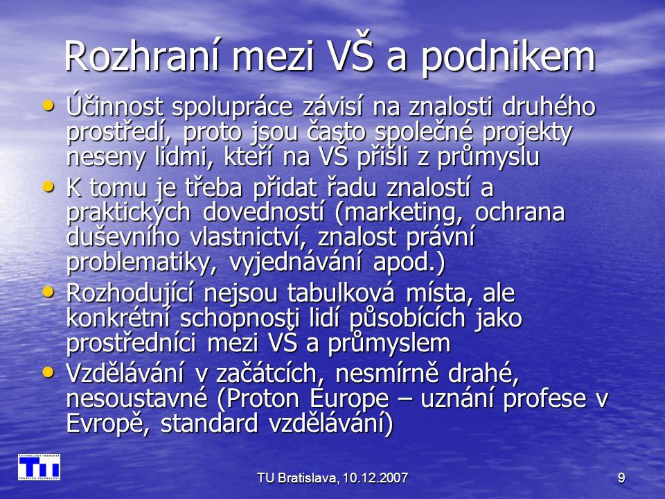 TU Bratislava, 10.12.20079 Rozhraní mezi VŠ a podnikem Účinnost spolupráce závisí na znalosti druhého prostředí, proto jsou často společné projekty neseny lidmi, kteří na VŠ přišli z průmyslu Účinnost spolupráce závisí na znalosti druhého prostředí, proto jsou často společné projekty neseny lidmi, kteří na VŠ přišli z průmyslu K tomu je třeba přidat řadu znalostí a praktických dovedností (marketing, ochrana duševního vlastnictví, znalost právní problematiky, vyjednávání apod.) K tomu je třeba přidat řadu znalostí a praktických dovedností (marketing, ochrana duševního vlastnictví, znalost právní problematiky, vyjednávání apod.) Rozhodující nejsou tabulková místa, ale konkrétní schopnosti lidí působících jako prostředníci mezi VŠ a průmyslem Rozhodující nejsou tabulková místa, ale konkrétní schopnosti lidí působících jako prostředníci mezi VŠ a průmyslem Vzdělávání v začátcích, nesmírně drahé, nesoustavné (Proton Europe – uznání profese v Evropě, standard vzdělávání) Vzdělávání v začátcích, nesmírně drahé, nesoustavné (Proton Europe – uznání profese v Evropě, standard vzdělávání)