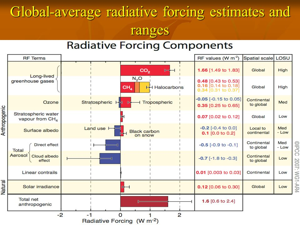 Global-average radiative forcing estimates and ranges