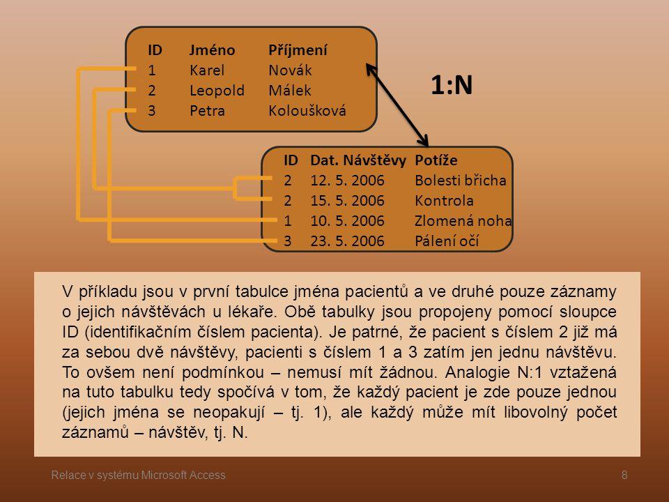 ID 1 2 3 Jméno Karel Leopold Petra Příjmení Novák Málek Koloušková ID 2 1 3 Dat.