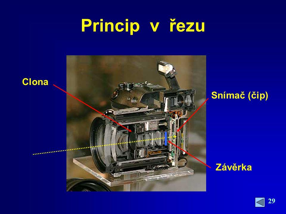 29 Princip v řezu Clona Závěrka Snímač (čip)