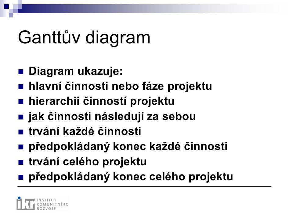 Ganttův diagram Diagram ukazuje: hlavní činnosti nebo fáze projektu hierarchii činností projektu jak činnosti následují za sebou trvání každé činnosti