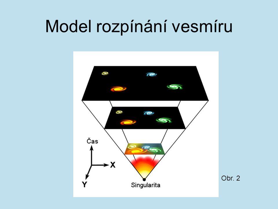 Model rozpínání vesmíru Obr. 2