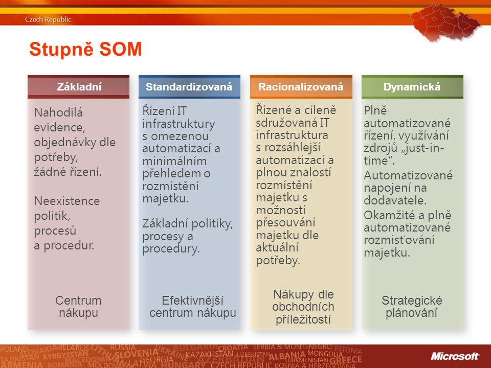 Stupně SOM DynamickáStandardizovanáRacionalizovaná Základní Centrum nákupu Nahodilá evidence, objednávky dle potřeby, žádné řízení. Neexistence politi