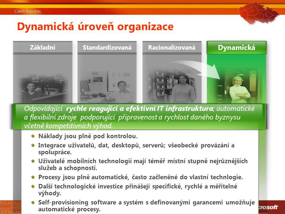 Dynamická úroveň organizace ZákladníStandardizovanáRacionalizovaná Náklady jsou plně pod kontrolou. Integrace uživatelů, dat, desktopů, serverů; všeob