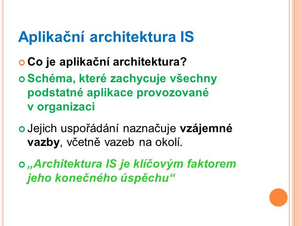 Aplikační architektura IS Co je aplikační architektura.